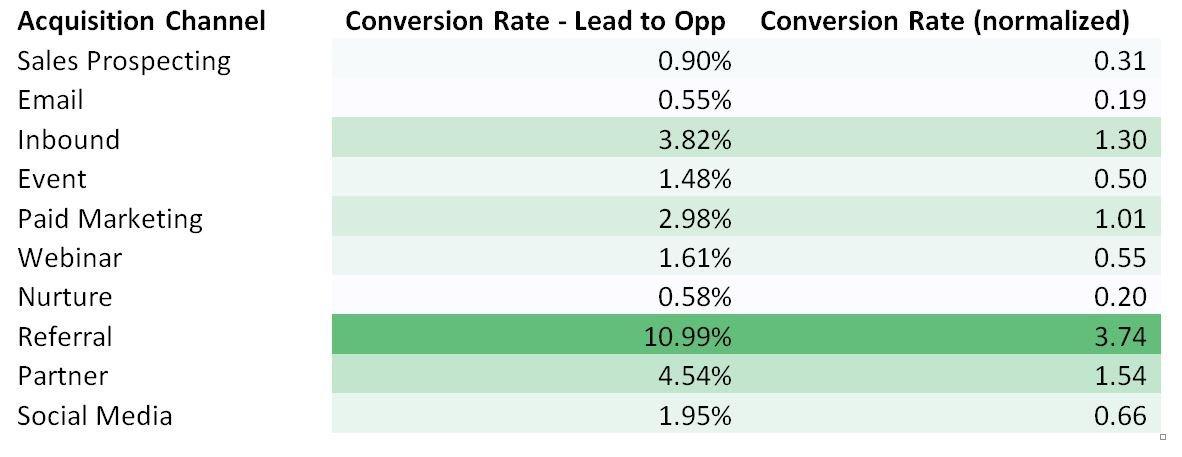 Tasas de conversión - inbound marketing