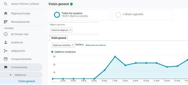 Google Analytics objetivos útiles